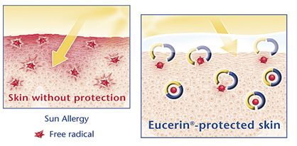 eucerin protected skin
