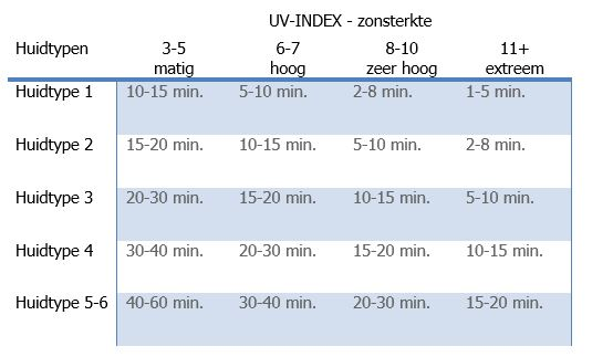 uv index en vitamine d aanmaak